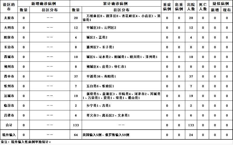 2020年4月27日山西省新型冠状病毒肺炎疫情情况